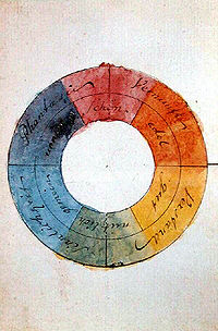 Goethe's symmetric colour wheel with 'reciprocally evoked colours' (source: Wikipedia)