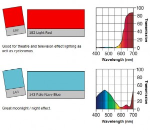 Figure 12: Spectral analysis for the two gels. Diagrams for the two gels created by Lee Filters Swatchball, downloaded from http://leefilters.com/lighting/colour-list.html